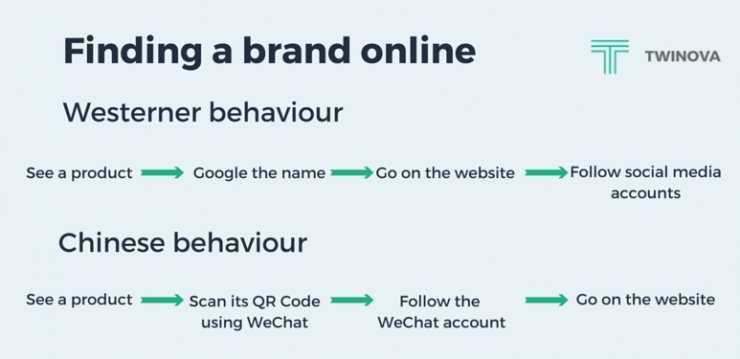 Western and Chinese consumer behavior when looking for a brand online