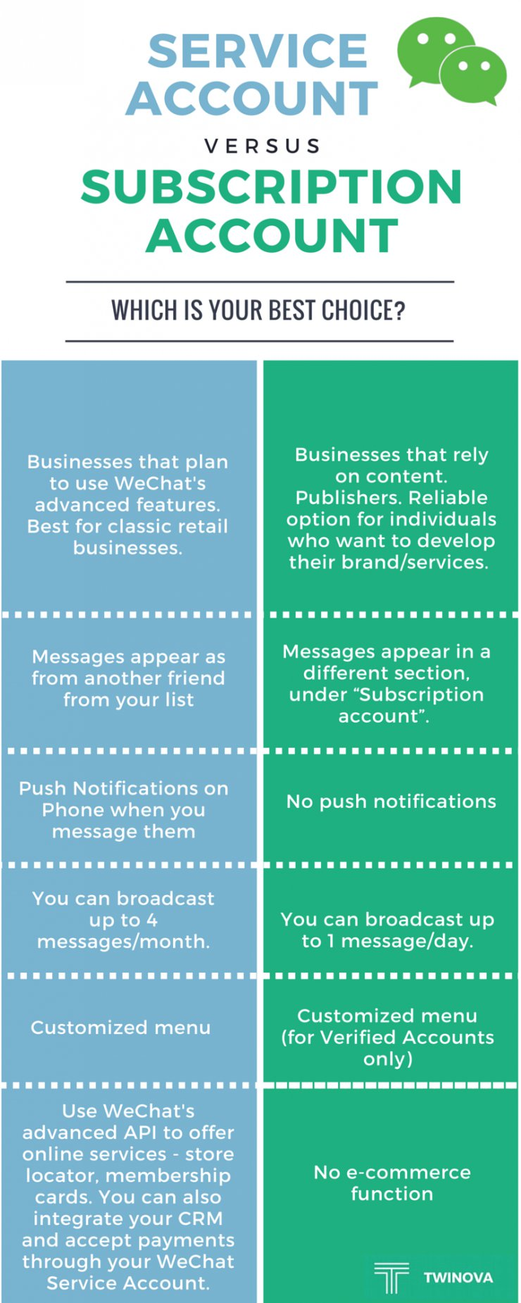 WeChat Service Account vs WeChat Subscription Account comparison