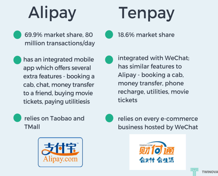 A comparison between Alipay and Tenpay