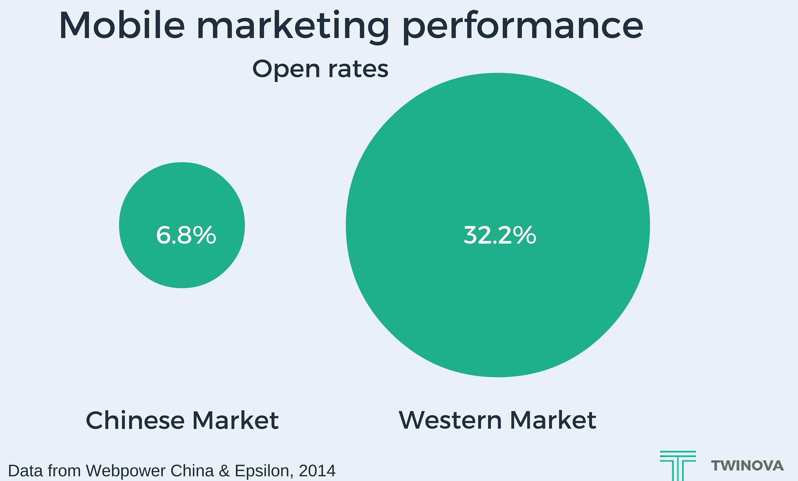 Mobile marketing performance on the Western and Chinese markets