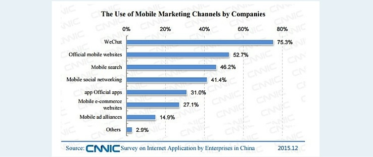 The Use of Mobile Marketing Channels by Companies in China in 2015